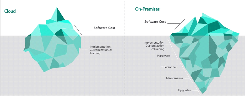 Total Cost of Ownership (TCO) of ERP solution
